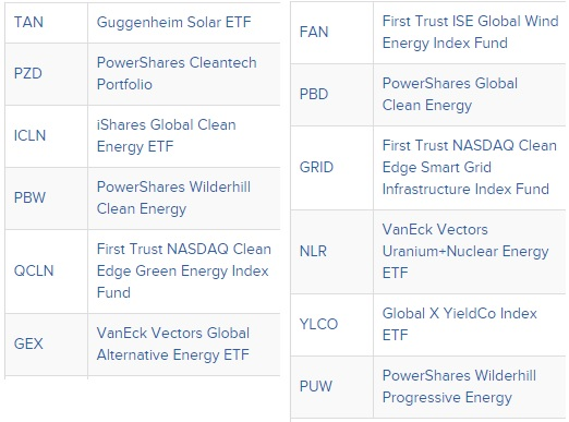 Renewable Energy ETFs