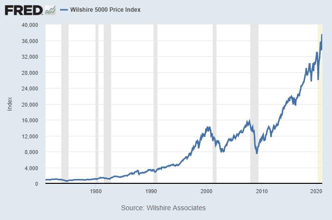 Risk vs Volatility Wilshire