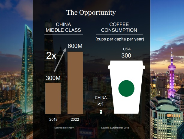 Starbucks China Potential