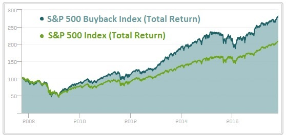 Share Buybacks Performance Chart