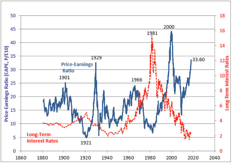 Interest Rates Shiller CAPE Ratio