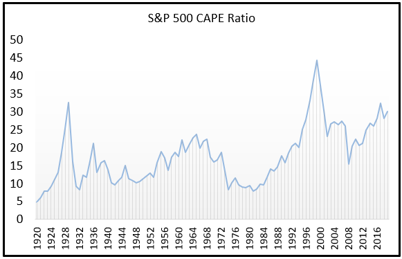 Shiller PE Cape Ratio 2019