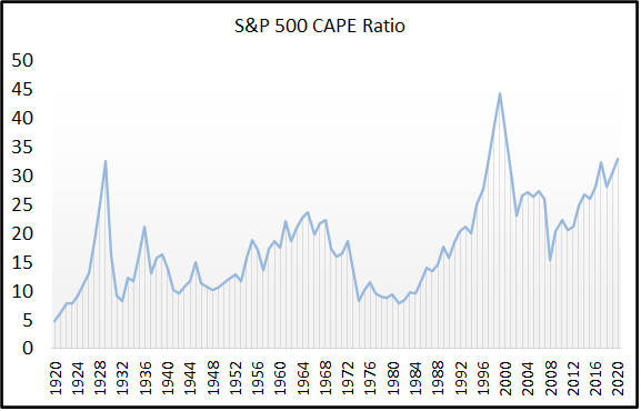 Shiller PE CAPE Ratio