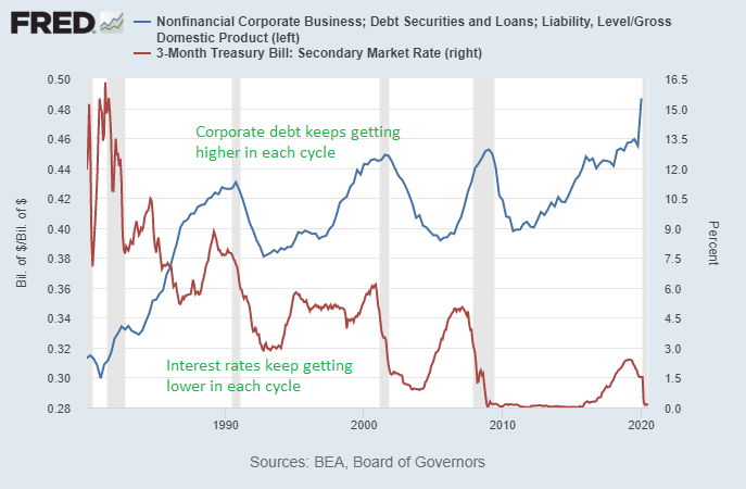 Corporate Debt and Monetary Policy
