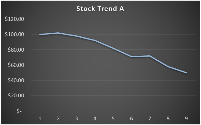 Short Term Stock Example