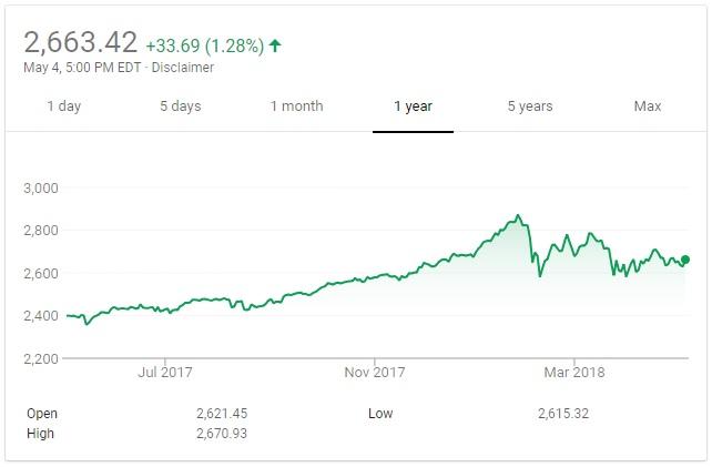 S&P 500 May 2018