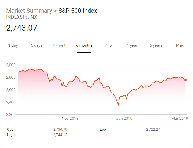 S&P 500 Six Months March 2019