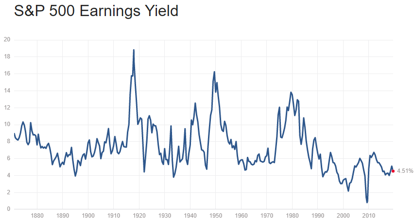 S&P 500 Earnings Yield July 2019
