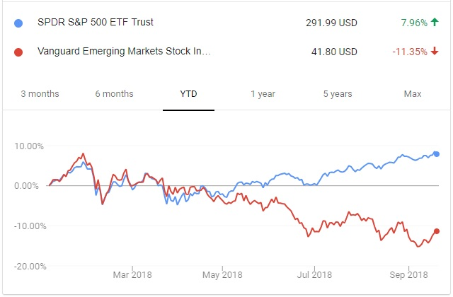U.S. vs Emerging Markets 2018