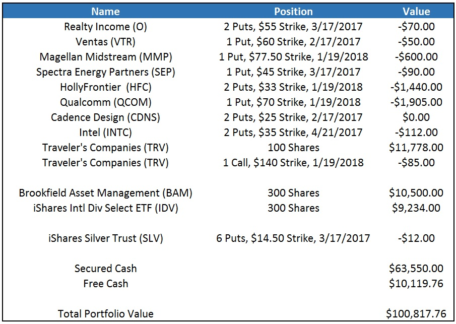 Stock Portfolio 2017-2-5