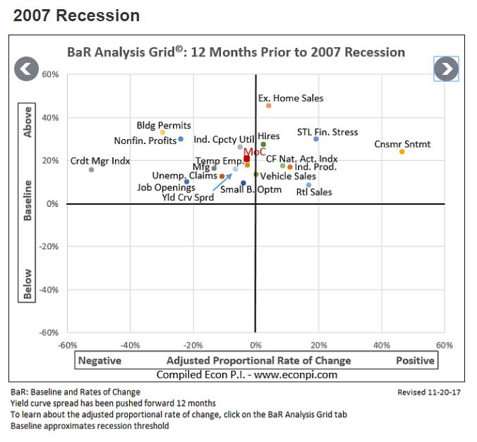 Subprime Recession Indicators