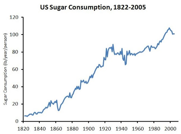 Sugar and Energy Chart