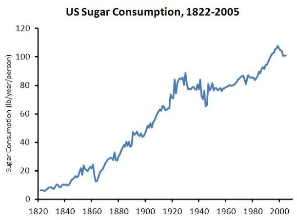Sugar and Energy Chart