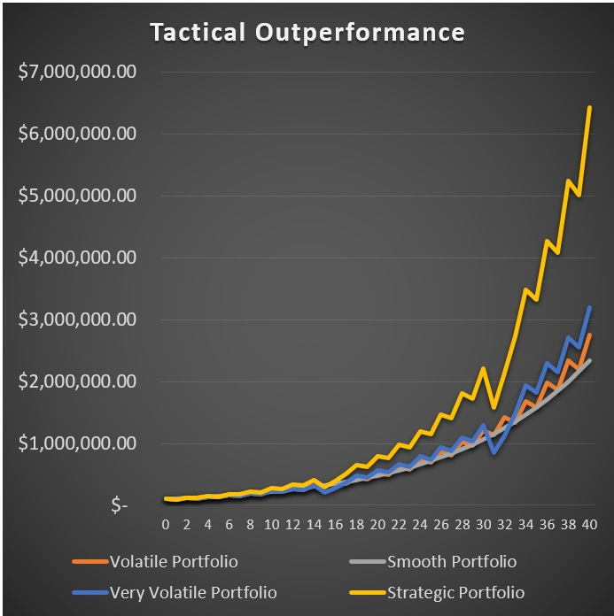 Tactical Outperformance