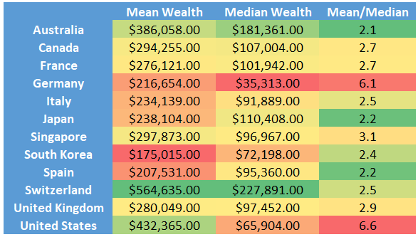 Mean and Median Wealth