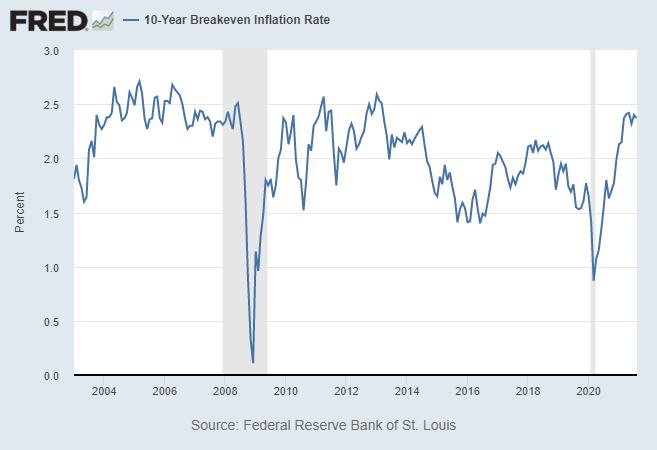 TIPS Inflation Breakeven