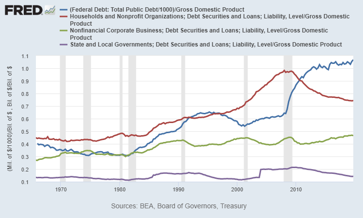 Total US Debt Breakdown