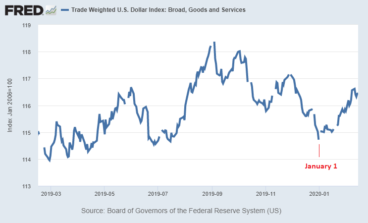 Trade-Weighted Dollar Pivot