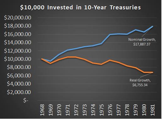 Treasury Bond Risks 1970s