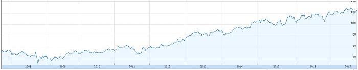Travelers Stock Price