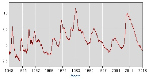 Unemployment Rate March 2018