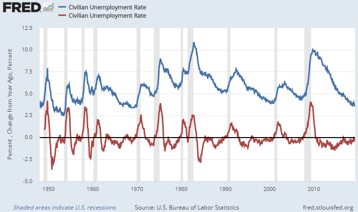 Unemployment Rate June 2019
