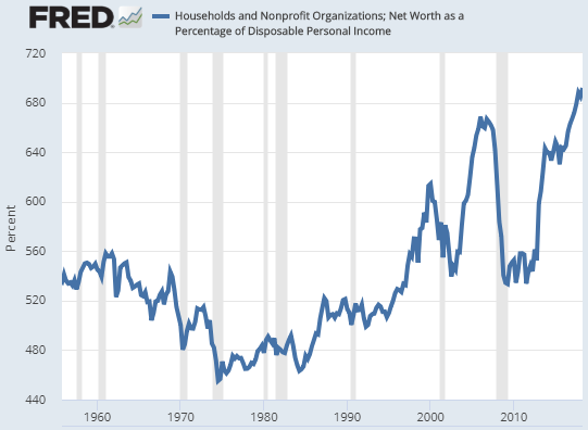 US Asset Bubble Chart