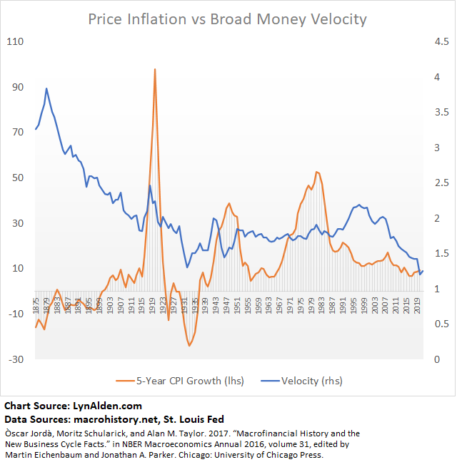 Inflation and Monetary Velocity