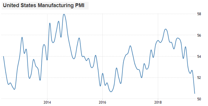 US PMI June 2019