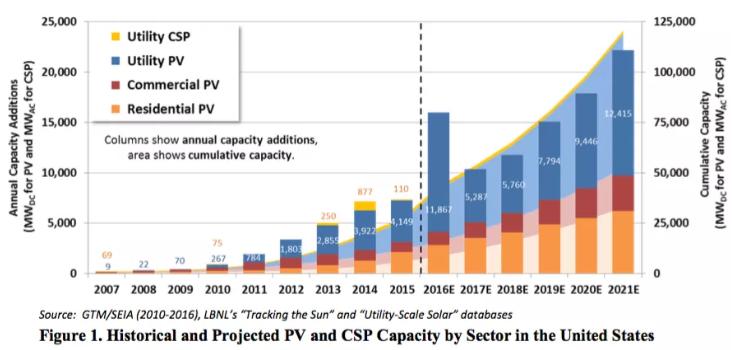 USA Solar Capacity