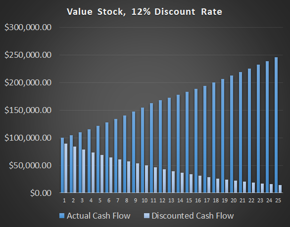 Interest Rate Valuations: Value 12 DCF