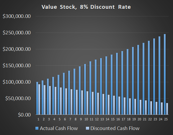 Interest Rate Valuations: Value 8 DCF