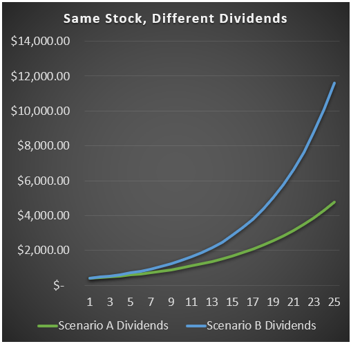 Value Stocks Dividend Example