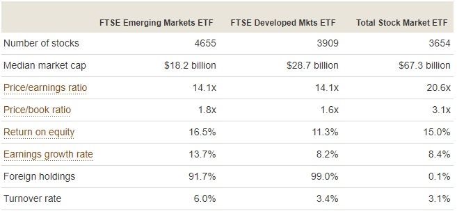 Vanguard ETF Summary
