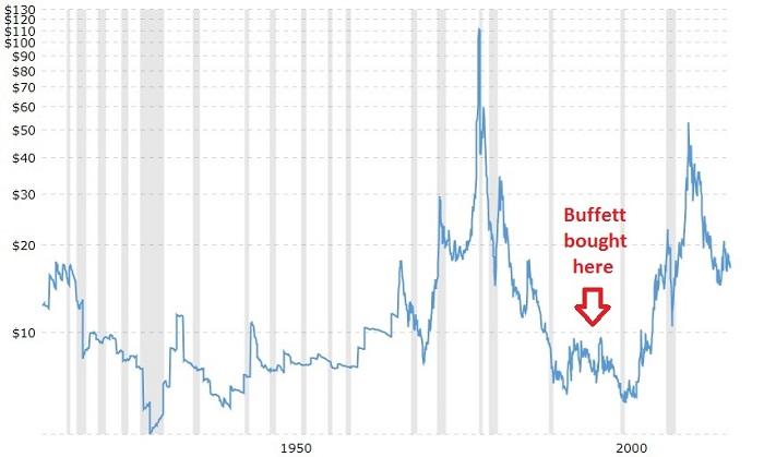 Warren Buffett Silver Investment