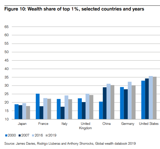 Wealth Concentration by Country