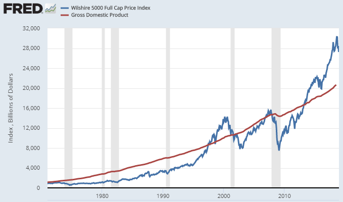 Market Capitalization to GDP Buffett Ratio