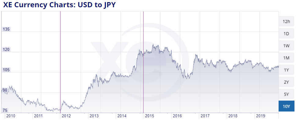 Yen vs USD Currency War