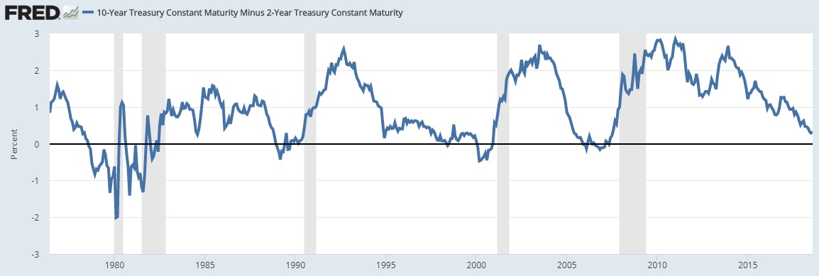 Yield Curve August 2018