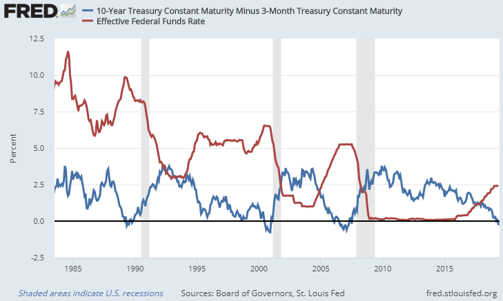 Yield Curve Interest Rates June 2019