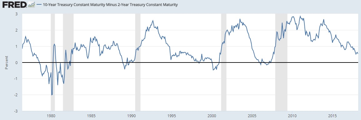 Yield Curve March 2018