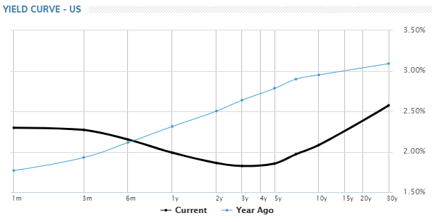 Yield Curve Vs Year Ago June 2019